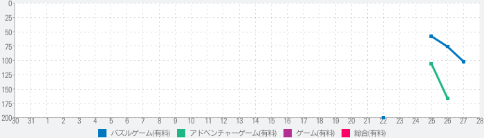 Bring You Homeのランキング推移