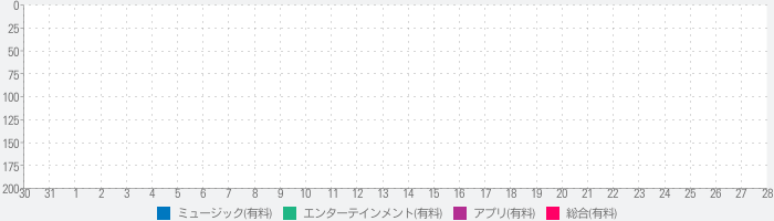 SessionBand Country 1のランキング推移