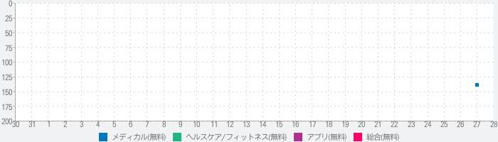 姿勢撮影・分析アプリ【Postima-ポスティマ-】のランキング推移