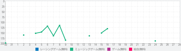 Race Road: Color Ball Star 3Dのランキング推移