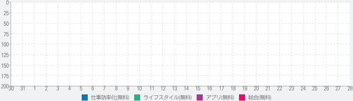 Orario for 関学のランキング推移