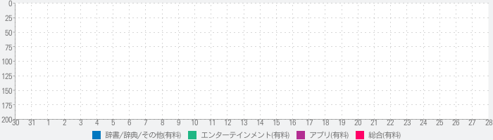 Best Games for Game Boy and Game Boy Colorのランキング推移