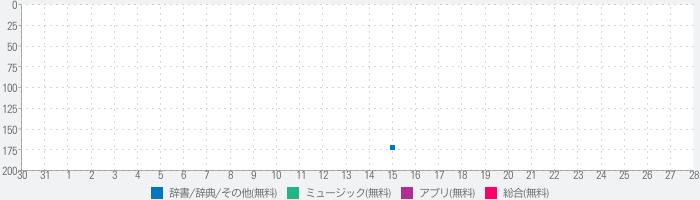 全日本吹奏楽コンクールデータベース for iPhoneのランキング推移