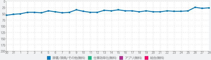 フォントゲット, 日本語フォント インストールのランキング推移