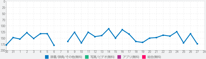 My図鑑 〜コレクション管理アプリ〜のランキング推移