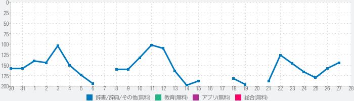 漢字ルーペのランキング推移