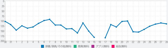 JAccent - オフライン日本語アクセント辞典のランキング推移