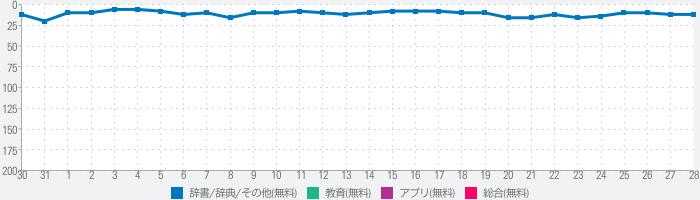 常用漢字筆順辞典【広告付き】のランキング推移