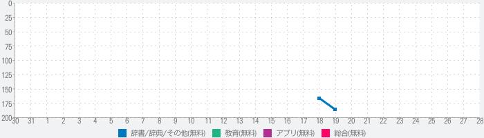 接客英語アプリ〜正しい接客英会話フレーズで集客力アップ!!のランキング推移
