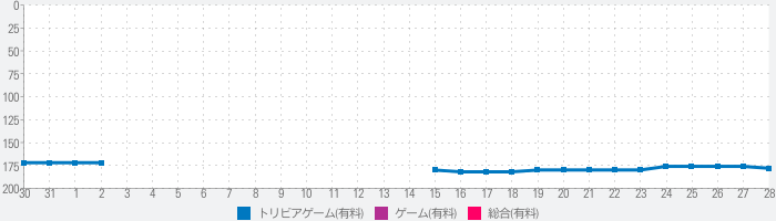 Guess the State HDのランキング推移