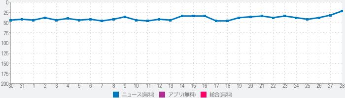 LINE NEWSのランキング推移