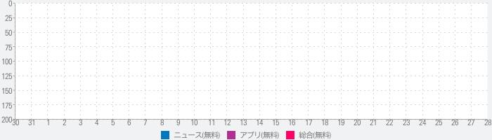 攻略ブログまとめニュース速報 for 白猫テニス(白テニ)のランキング推移