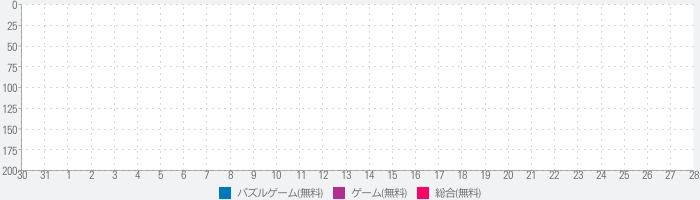 東京23区ジグソーパズルのランキング推移
