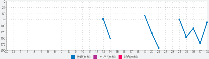 Rory's Story Cubesのランキング推移