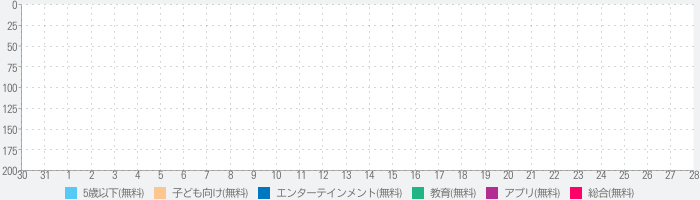 Vehicle Sounds for Babies Liteのランキング推移
