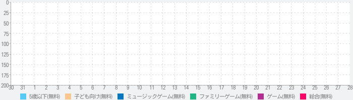 Sing It, Laurie! LITEのランキング推移