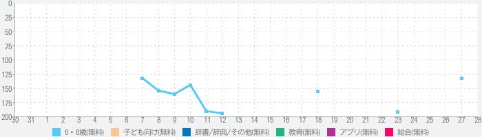 都道府県・県庁所在地・地図クイズのランキング推移
