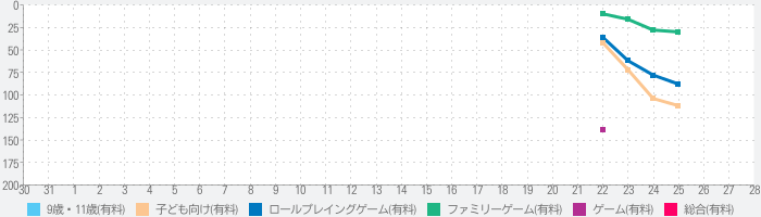 My Town : Fire station Rescueのランキング推移