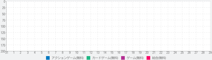 A Solitaireのランキング推移