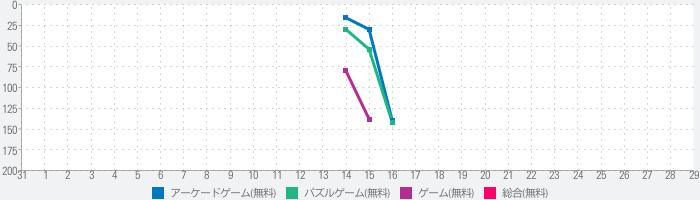 STU48  ぷるぷる! on STAGEのランキング推移