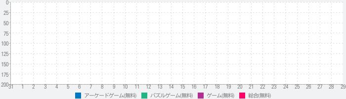 京都寺町三条のホームズ~パズル事件簿~のランキング推移
