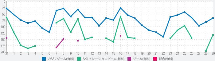 ぱちスロAKB48 勝利の女神のランキング推移