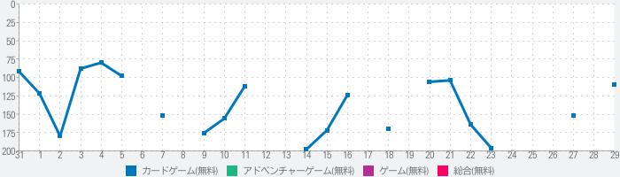 ヒーローズチャージ (ヒロチャ・Heroes Charge)のランキング推移