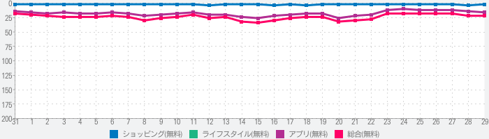 メルカリ-フリマアプリ&スマホ決済メルペイのランキング推移