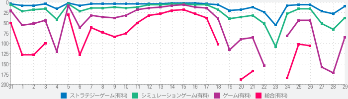 The Bonfire 2 Uncharted Shoresのランキング推移