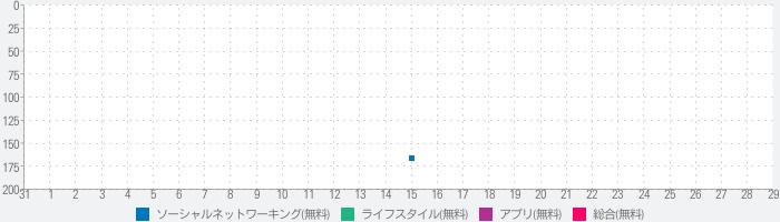 完全無料であい系アプリ『ラブトモフリー0円』永久無料ちゃっとのランキング推移