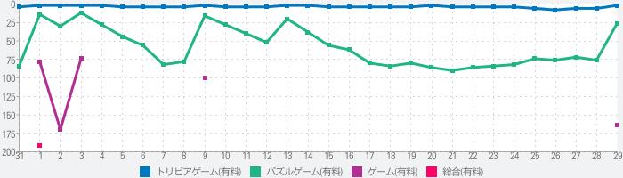 書き取り日本一周のランキング推移