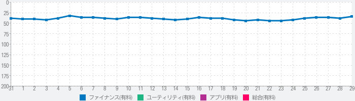 MoneyBook - finance with flairのランキング推移
