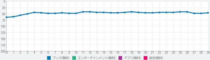 100シーンの恋+のランキング推移