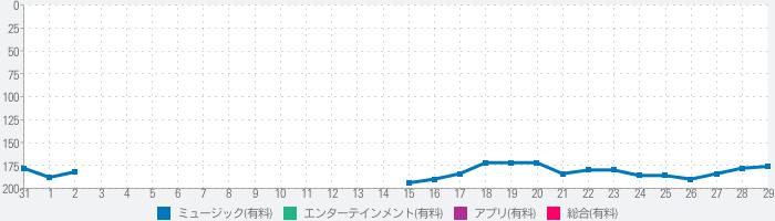 LeechTunesのランキング推移