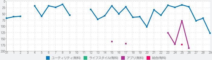 Simeji Proのランキング推移