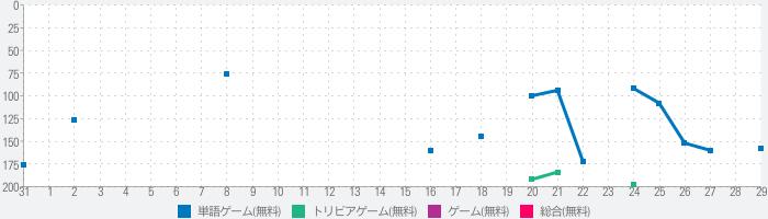 新説・ウミガメのスープ【水平思考ゲーム】のランキング推移