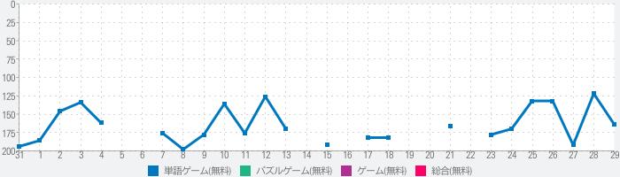 クイズ for ハイキュー!!のランキング推移