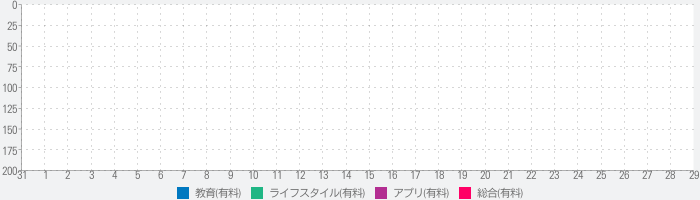 Table 8 Times Tables Assistantのランキング推移