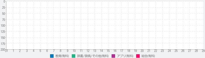 漢検プチドリル5000のランキング推移