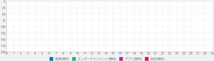 川崎市岡本太郎美術館「鉄道美術館」展公式アプリのランキング推移
