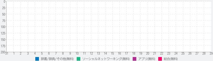 TikTrends: Stats, Likes, Fansのランキング推移