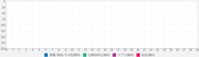 Abyssinica Dictionaryのランキング推移