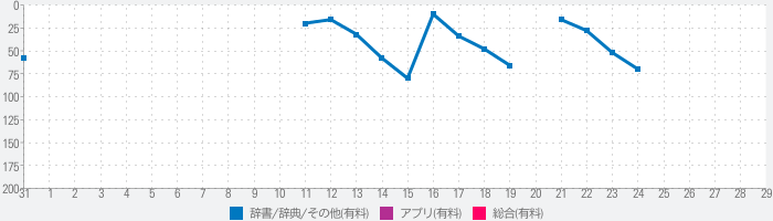 Save fromのランキング推移