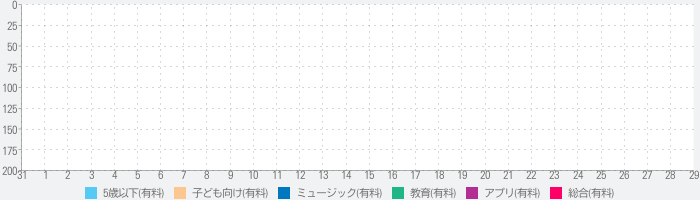 Little Xylo - Cutie Monsters Xylophone Funのランキング推移