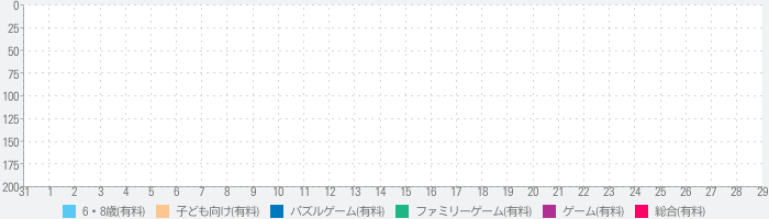 DisMonster - Catch the shadow!のランキング推移
