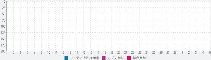 音声入力くん Voice Input Japaneseのランキング推移
