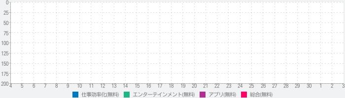 Xem bói-Tử vi-Tình yêu-Phong thuỷ,coi tướng số hay,đúng,chính xác nhất năm 2016のランキング推移