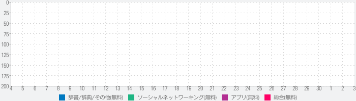 Top Likes Moments - Post Makerのランキング推移