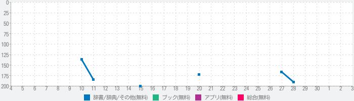 IT用語図鑑【公式】のランキング推移