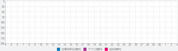 Next Task - Simple To Do Listsのランキング推移
